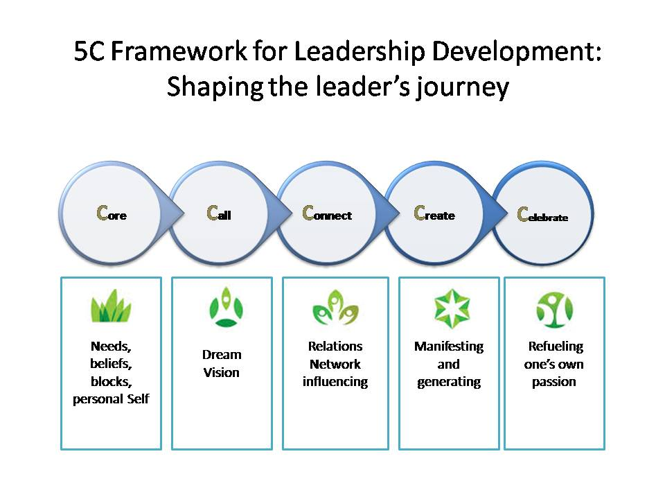 assessing your leadership capabilities Innovation assessment innosurvey  assessing capabilities  including tangible recommendations on how to sharpen your innovation strategy, leadership,.